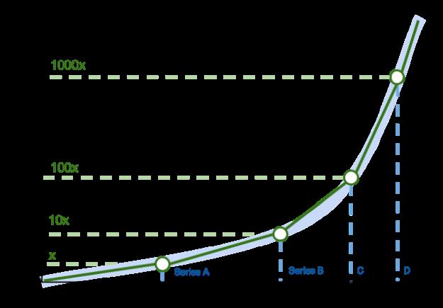 Growth Stage Company - Milestones